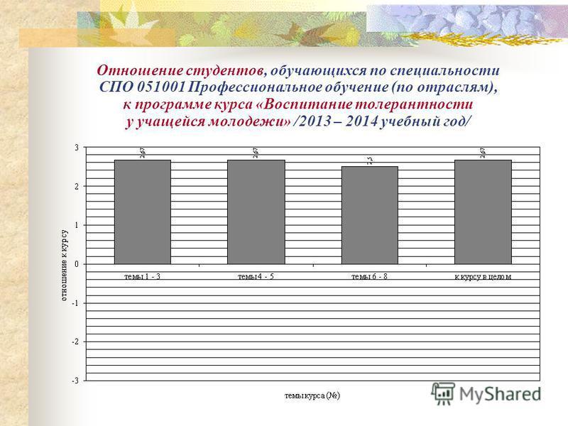 Результаты эффективности освоения студентами, обучающимися по специальности СПО 051001 Профессиональное обучение (по отраслям), содержания дисциплины «Воспитание толерантности у учащейся молодежи» /2013 – 2014 учебный год/