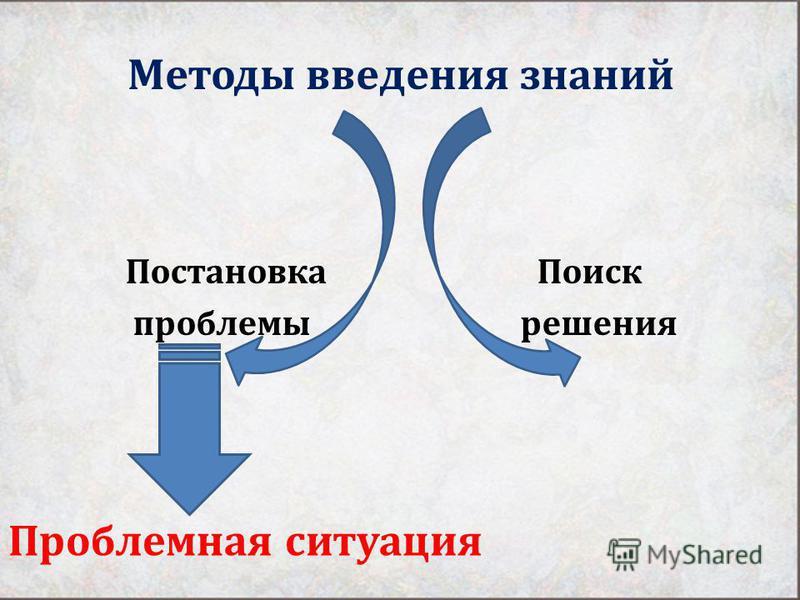 Методы введения знаний Постановка Поиск проблемы решения Проблемная ситуация
