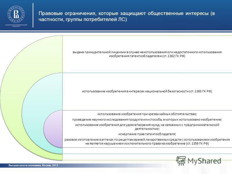 Высшая школа экономики, Москва, 2013 Правовые ограничения, которые защищают общественные интересы (в частности, группы потребителей ЛС) фото выдача принудительной лицензии в случае неиспользования или недостаточного использования изобретения патентоо