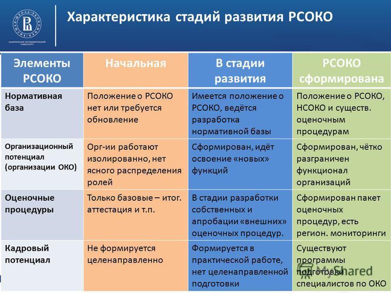 Высшая школа экономики, Москва, 2014 Характеристика стадий развития РСОКО Элементы РСОКО НачальнаяВ стадии развития РСОКО сформирована Нормативная база Положение о РСОКО нет или требуется обновление Имеется положение о РСОКО, ведётся разработка норма