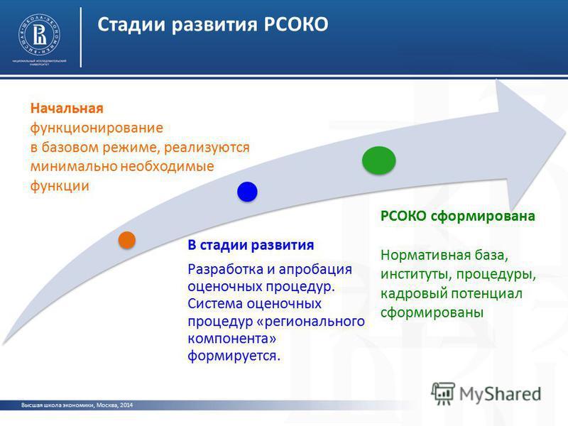 Высшая школа экономики, Москва, 2014 Стадии развития РСОКО Начальная функционирование в базовом режиме, реализуются минимально необходимые функции В стадии развития Разработка и апробация оценочных процедур. Система оценочных процедур «регионального