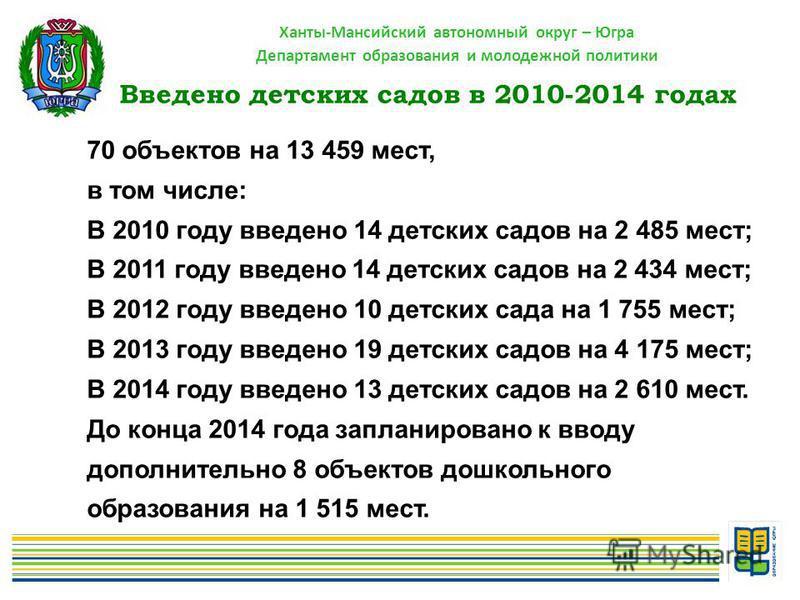 Ханты-Мансийский автономный округ – Югра Департамент образования и молодежной политики Введено детских садов в 2010-2014 годах 70 объектов на 13 459 мест, в том числе: В 2010 году введено 14 детских садов на 2 485 мест; В 2011 году введено 14 детских