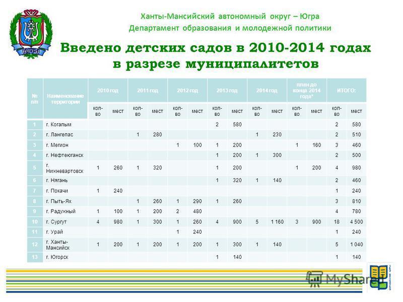 Ханты-Мансийский автономный округ – Югра Департамент образования и молодежной политики Введено детских садов в 2010-2014 годах в разрезе муниципалитетов п/п Наименование территории 2010 год 2011 год 2012 год 2013 год 2014 год план до конца 2014 года*