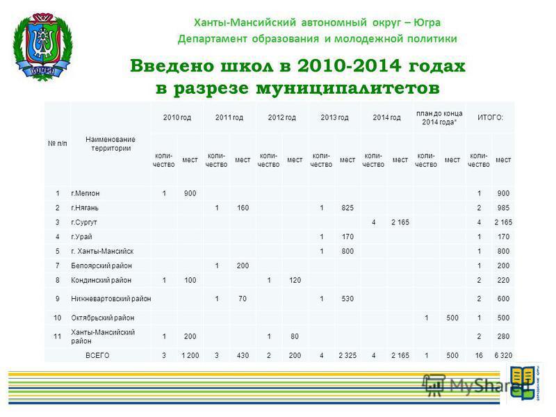 Ханты-Мансийский автономный округ – Югра Департамент образования и молодежной политики Введено школ в 2010-2014 годах в разрезе муниципалитетов п/п Наименование территории 2010 год 2011 год 2012 год 2013 год 2014 год план до конца 2014 года* ИТОГО: к