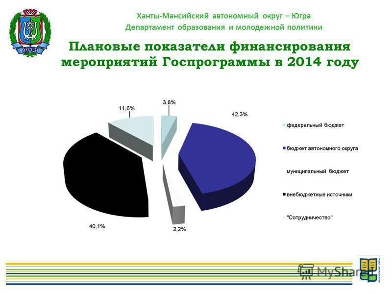 Ханты-Мансийский автономный округ – Югра Департамент образования и молодежной политики Плановые показатели финансирования мероприятий Госпрограммы в 2014 году