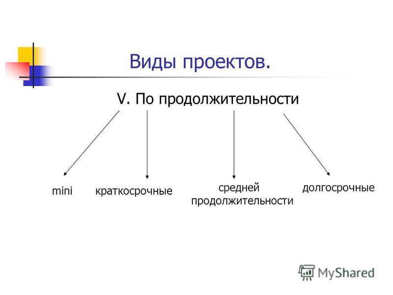 Виды проектов. V. По продолжительности miniкраткосрочные средней продолжительности долгосрочные