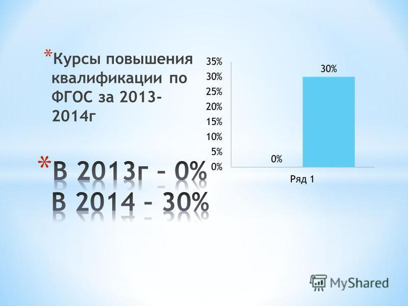* Курсы повышения квалификации по ФГОС за 2013- 2014 г