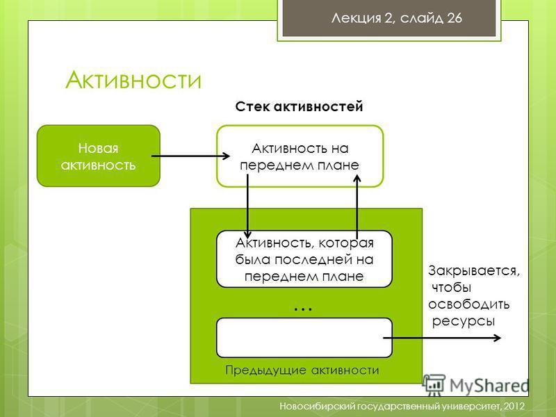 Активности Лекция 2, слайд 26 Новосибирский государственный университет, 2012 Новая активность Активность на переднем плане Активность, которая была последней на переднем плане … Предыдущие активности Закрывается, чтобы освободить ресурсы Стек активн