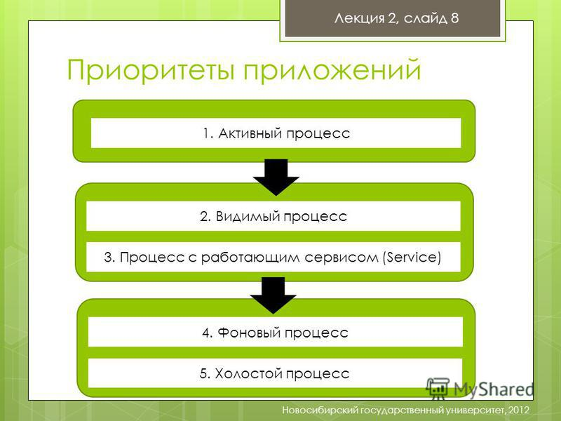 Приоритеты приложений Лекция 2, слайд 8 Новосибирский государственный университет, 2012 1. Активный процесс 2. Видимый процесс 3. Процесс с работающим сервисом (Service) 4. Фоновый процесс 5. Холостой процесс