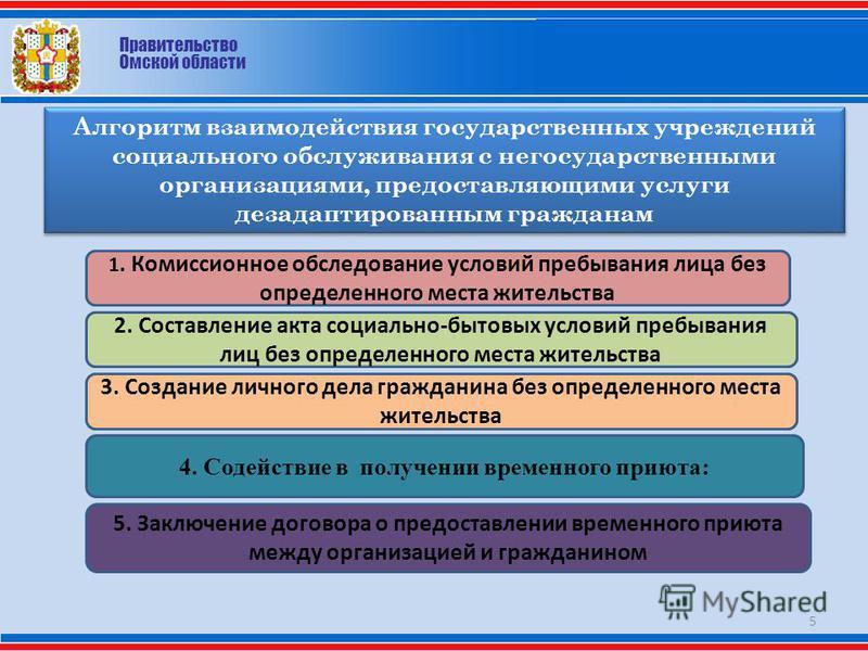 Правительство Омской области Алгоритм взаимодействия государственных учреждений социального обслуживания с негосударственными организациями, предоставляющими услуги дезадаптированным гражданам 5 1. Комиссионное обследование условий пребывания лица бе