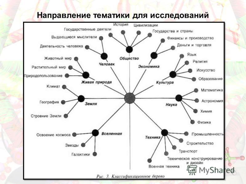 Направление тематики для исследований