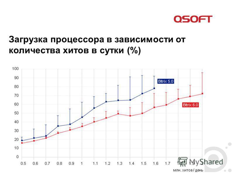 Загрузка процессора в зависимости от количества хитов в сутки (%)