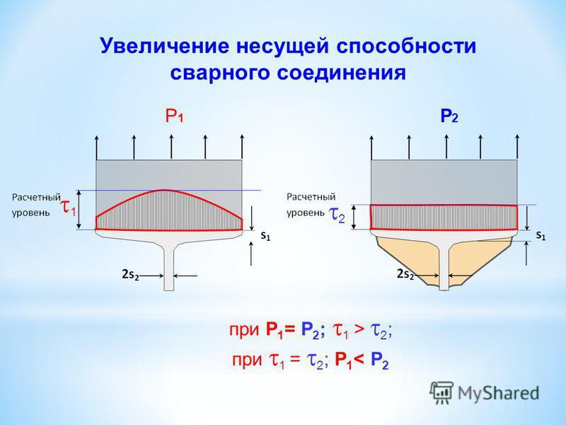 Увеличение несущей способности сварного соединения Р1Р1 Р2Р2 1 2 при Р 1 = Р 2 ; 1 > 2 ; при 1 = 2 ; Р 1 < Р 2