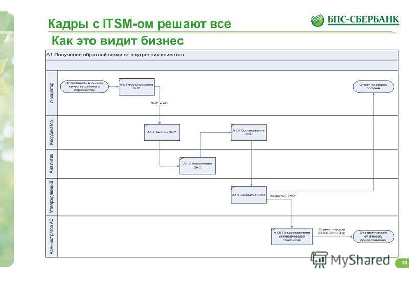 10 Кадры с ITSM-ом решают все Как это видит бизнес