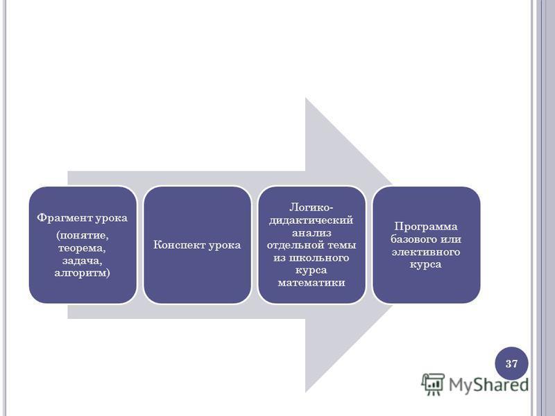 Фрагмент урока (понятие, теорема, задача, алгоритм) Конспект урока Логико- дидактический анализ отдельной темы из школьного курса математики Программа базового или элективного курса 37