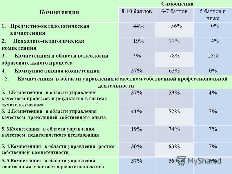 Компетенция Самооценка 8-10 баллов 6-7 баллов 5 баллов и ниже 1.Предметно-методологическая компетенция 44%56%0% 2. Психолого-педагогическая компетенция 19%77%4% 3. Компетенция в области валеологии образовательного процесса 7%78%15% 4. Коммуникативная