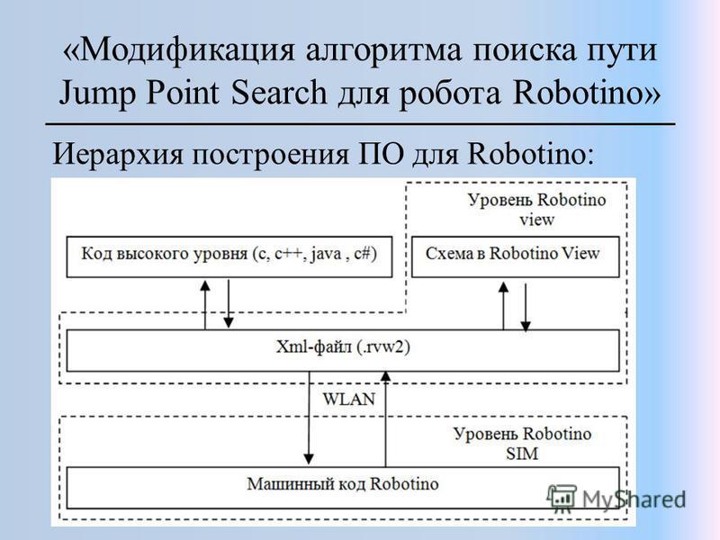 «Модификация алгоритма поиска пути Jump Point Search для робота Robotino» Иерархия построения ПО для Robotino: