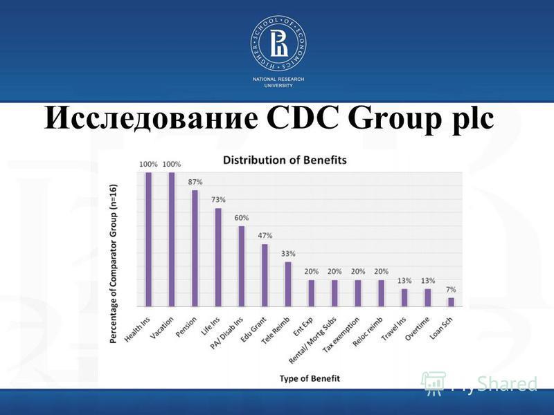 Исследование CDC Group plc