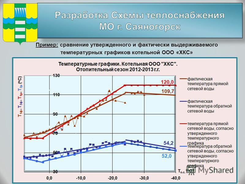 Пример: сравнение утвержденного и фактически выдерживаемого температурных графиков котельной ООО «ХКС»