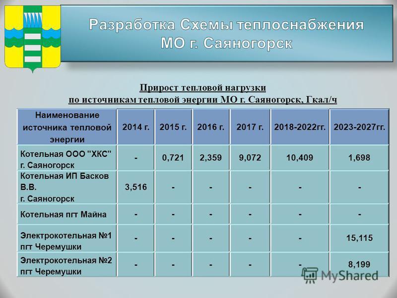 Наименование источника тепловой энергии 2014 г.2015 г.2016 г.2017 г.2018-2022 гг.2023-2027 гг. Котельная ООО