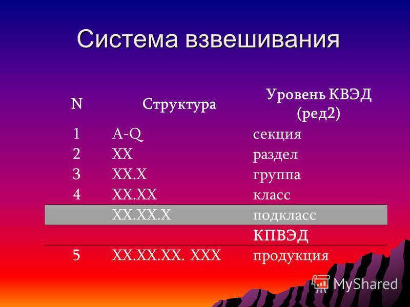 Система взвешивания Система взвешивания NСтруктура Уровень КВЭД (ред 2) 1A-Qсекция 2XXраздел 3XX.Xгруппа 4XX.XXкласс XX.XX.Xподкласс КПВЭД 5XX.XX.XX. XXXпродукция