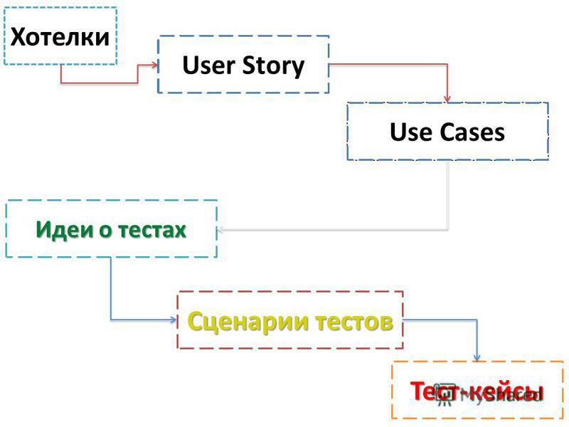 Хотелки Требования Спецификации Идеи о тестах Сценарии тестов Тест-кейсы User Story Use Cases