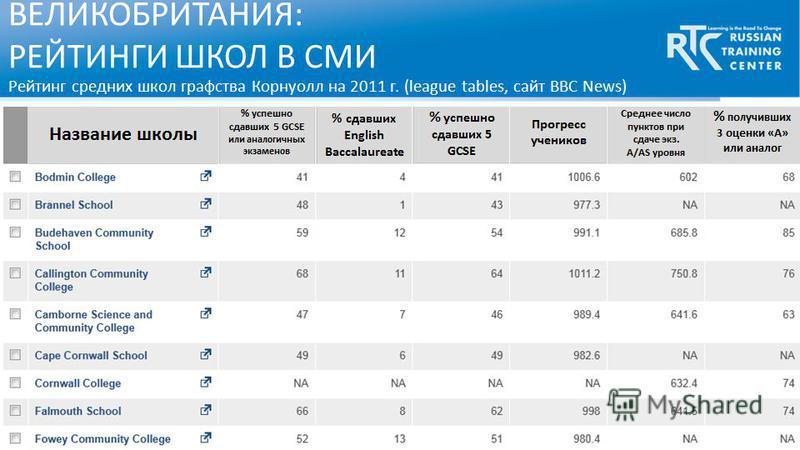 ВЕЛИКОБРИТАНИЯ: РЕЙТИНГИ ШКОЛ В СМИ Рейтинг средних школ графства Корнуолл на 2011 г. (league tables, сайт BBC News)