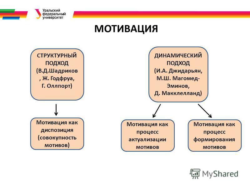 МОТИВАЦИЯ ДИНАМИЧЕСКИЙ ПОДХОД (И.А. Джидарьян, М.Ш. Магомед- Эминов, Д. Макклелланд) СТРУКТУРНЫЙ ПОДХОД (В.Д.Шадриков, Ж. Годфруа, Г. Оллпорт) Мотивация как диспозиция (совокупность мотивов) Мотивация как процесс актуализации мотивов Мотивация как пр