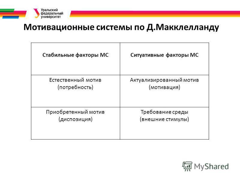 Мотивационные системы по Д.Макклелланду Стабильные факторы МССитуативные факторы МС Естественный мотив (потребность) Актуализированный мотив (мотивация) Приобретенный мотив (диспозиция) Требование среды (внешние стимулы)