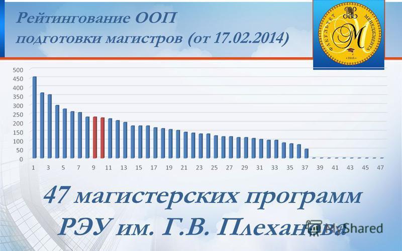 Рейтингование ООП подготовки магистров (от 17.02.2014) 47 магистерских программ РЭУ им. Г.В. Плеханова