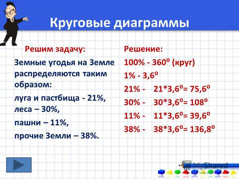 Круговые диаграммы Решим задачу: Земные угодья на Земле распределяются таким образом: луга и пастбища - 21%, леса – 30%, пашни – 11%, прочие Земли – 38%. Решение: 100% - 360 (круг) 1% - 3,6 21% - 21*3,6= 75,6 30% - 30*3,6= 108 11% - 11*3,6= 39,6 38%