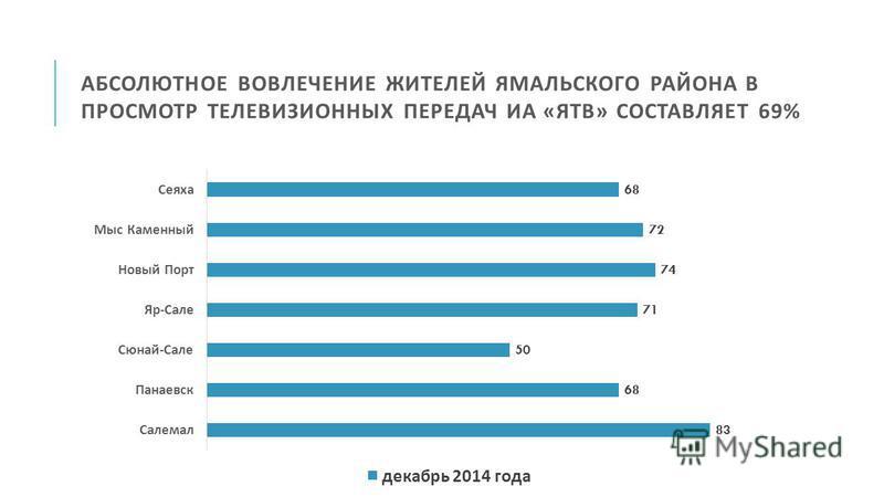 АБСОЛЮТНОЕ ВОВЛЕЧЕНИЕ ЖИТЕЛЕЙ ЯМАЛЬСКОГО РАЙОНА В ПРОСМОТР ТЕЛЕВИЗИОННЫХ ПЕРЕДАЧ ИА « ЯТВ » СОСТАВЛЯЕТ 69%