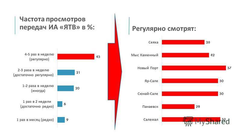 Частота просмотров передач ИА « ЯТВ » в %: Регулярно смотрят :