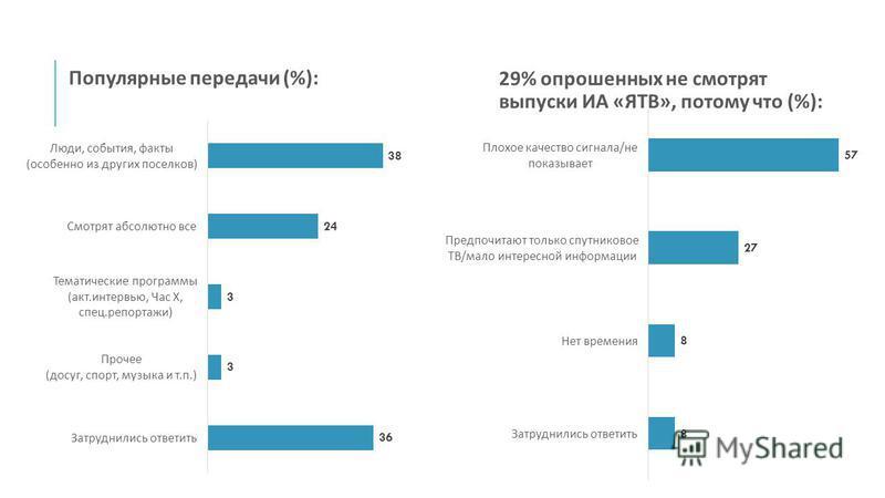 Популярные передачи (%): 29% опрошенных не смотрят выпуски ИА « ЯТВ », потому что (%):