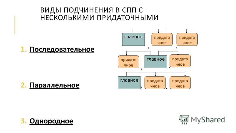 ВИДЫ ПОДЧИНЕНИЯ В СПП С НЕСКОЛЬКИМИ ПРИДАТОЧНЫМИ 1. Последовательное 2. Параллельное 3. Однородное главное придаточное главное придаточное главное придаточное,,,,,,