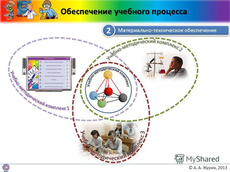 © А. А. Журин, 2013 Обеспечение учебного процесса Материально-техническое обеспечение 2 2