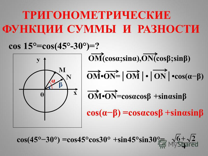 cos 15°=cos(45°-30°)=? cos(αβ) =cosαcosβ +sinαsinβ cos(45°30°) =cos45°cos30° +sin45°sin30°= ТРИГОНОМЕТРИЧЕСКИЕ ФУНКЦИИ СУММЫ И РАЗНОСТИ OM(cosα;sinα),ON(cosβ;sinβ) OMON=OMONcos(αβ)