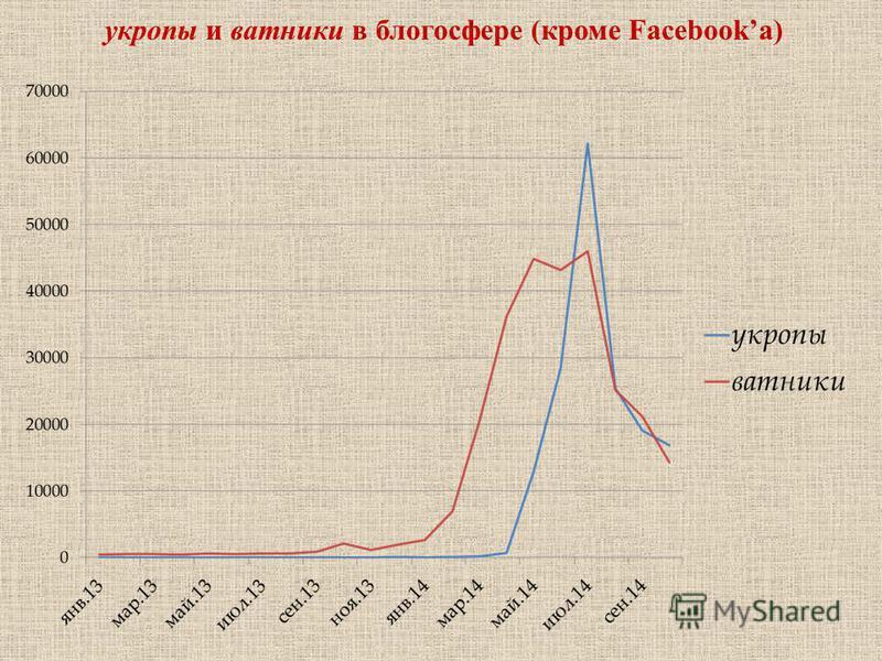 укропы и ватники в блогосфере (кроме Facebookа)