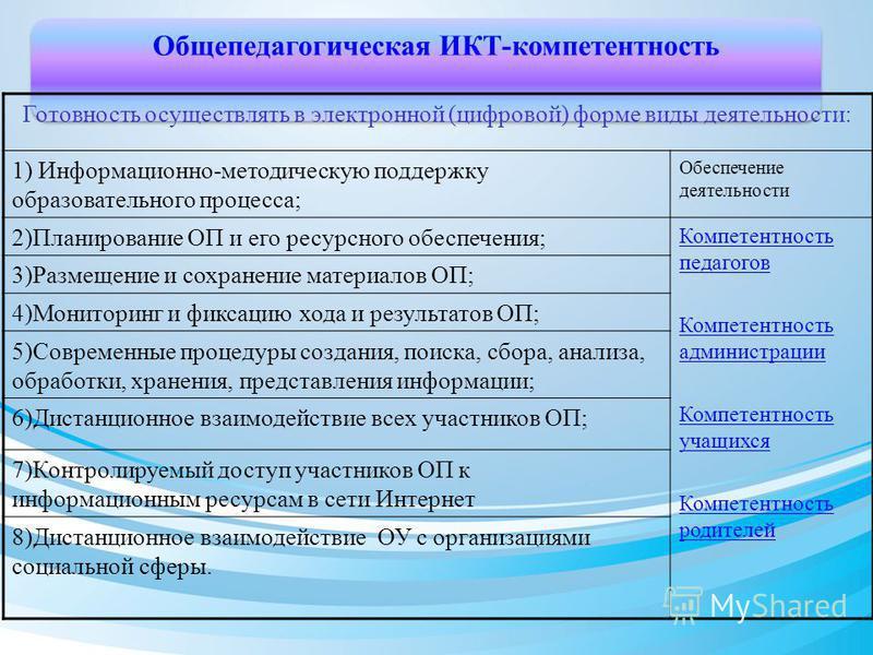 Общепедагогическая ИКТ-компетентность Готовность осуществлять в электронной (цифровой) форме виды деятельности: 1) Информационно-методическую поддержку образовательного процесса; Обеспечение деятельности 2)Планирование ОП и его ресурсного обеспечения