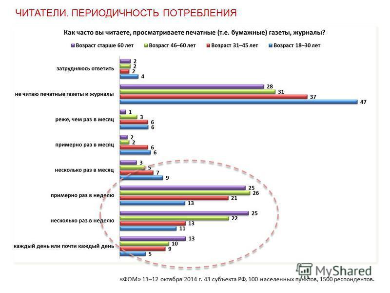 «ФОМ» 11–12 октября 2014 г. 43 субъекта РФ, 100 населенных пунктов, 1500 респондентов. ЧИТАТЕЛИ. ПЕРИОДИЧНОСТЬ ПОТРЕБЛЕНИЯ