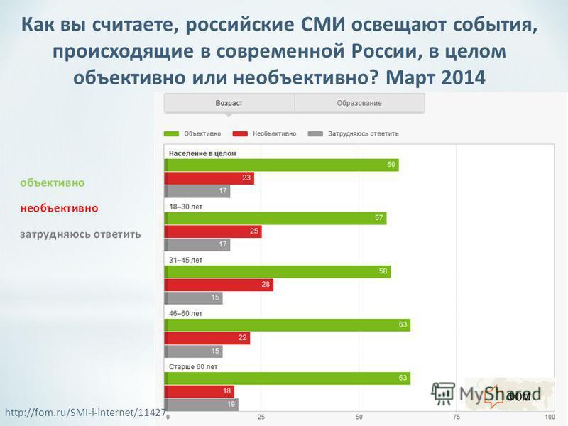 http://fom.ru/SMI-i-internet/11427 Как вы считаете, российские СМИ освещают события, происходящие в современной России, в целом объективно или необъективно? Март 2014