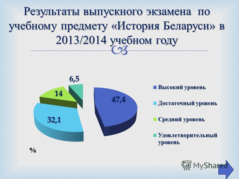 Результаты выпускного экзамена по учебному предмету « История Беларуси » в 2013/2014 учебном году
