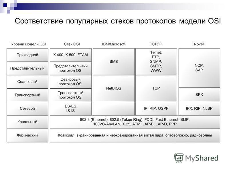 Соответствие популярных стеков протоколов модели OSI