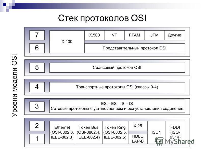 Стек протоколов OSI