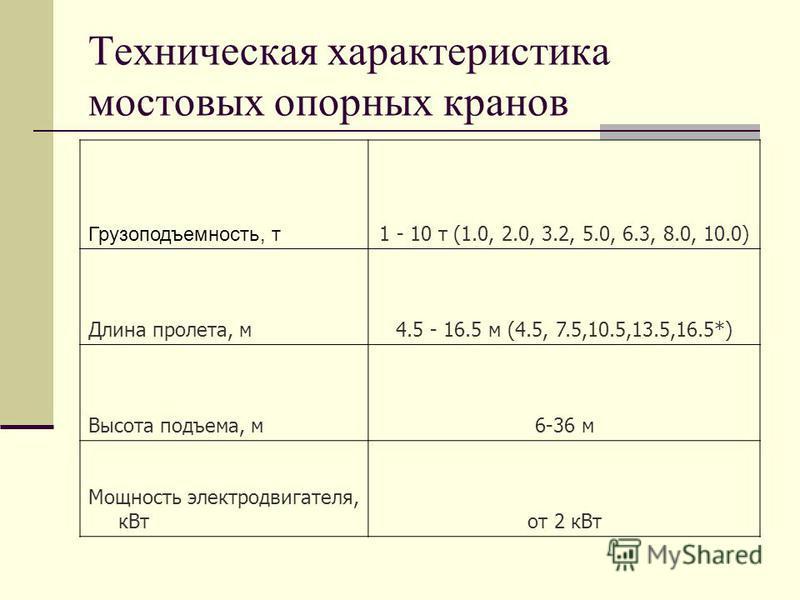 Техническая характеристика мостовых опорных кранов Грузоподъемность, т 1 - 10 т (1.0, 2.0, 3.2, 5.0, 6.3, 8.0, 10.0) Длина пролета, м 4.5 - 16.5 м (4.5, 7.5,10.5,13.5,16.5*) Высота подъема, м 6-36 м Мощность электродвигателя, к Втот 2 к Вт