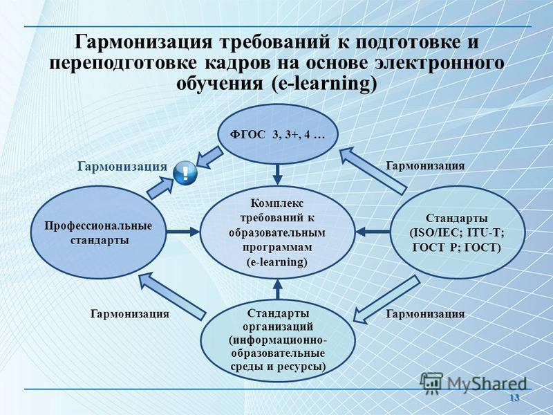 Гармонизация требований к подготовке и переподготовке кадров на основе электронного обучения (e-learning) 13 Профессиональные стандарты Стандарты (ISO/IEC; ITU-T; ГОСТ Р; ГОСТ) Стандарты организаций (информационно- образовательные среды и ресурсы) Ко