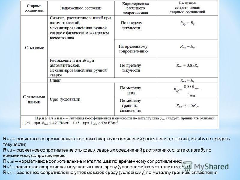 R wy – расчетное сопротивление стыковых сварных соединений растяжению, сжатию, изгибу по пределу текучести; R wu – расчетное сопротивление стыковых сварных соединений растяжению, сжатию, изгибу по временному сопротивлению; R wun – нормативное сопроти