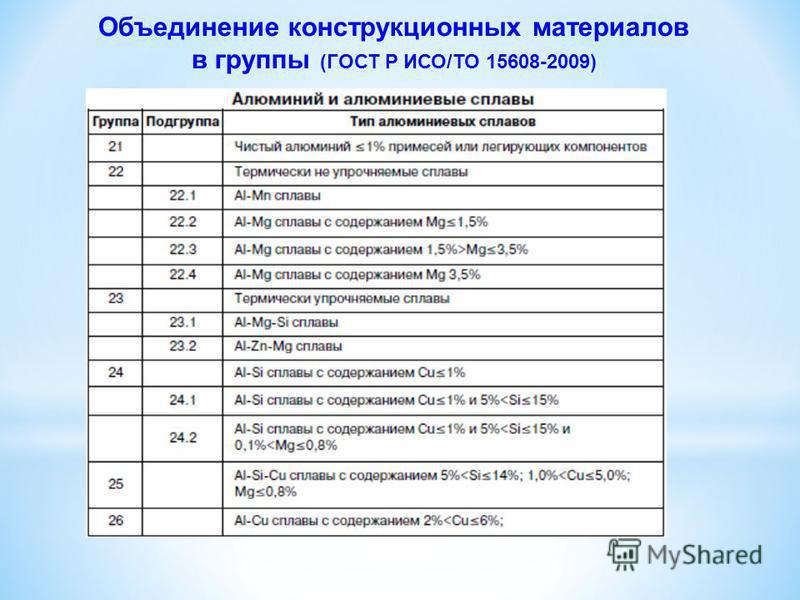 Объединение конструкционных материалов в группы (ГОСТ Р ИСО/ТО 15608-2009)
