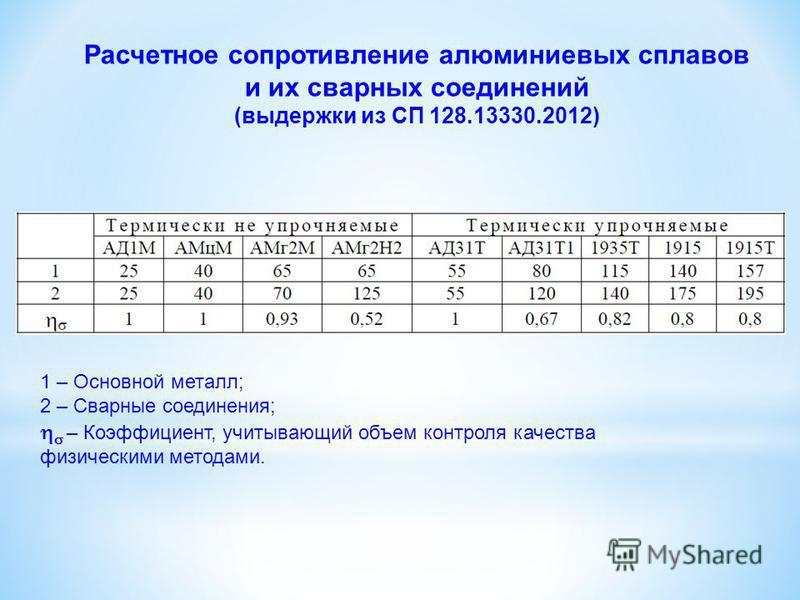 Расчетное сопротивление алюминиевых сплавов и их сварных соединений (выдержки из СП 128.13330.2012) 1 – Основной металл; 2 – Сварные соединения; – Коэффициент, учитывающий объем контроля качества физическими методами.