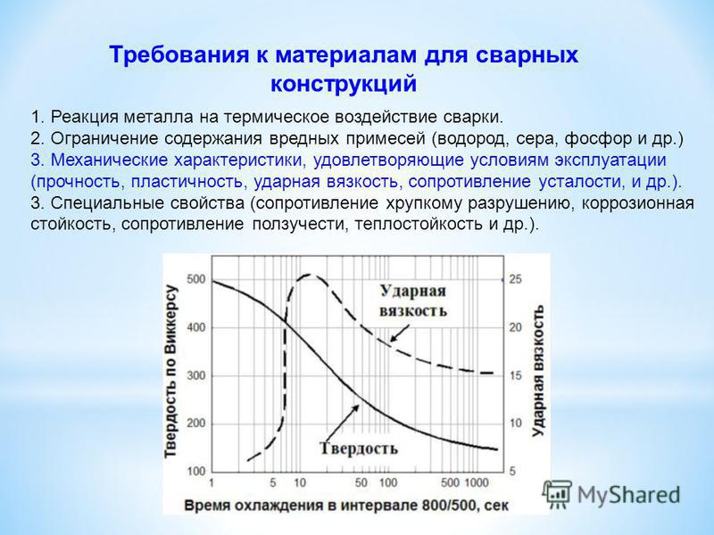 Требования к материалам для сварных конструкций 1. Реакция металла на термическое воздействие сварки. 2. Ограничение содержания вредных примесей (водород, сера, фосфор и др.) 3. Механические характеристики, удовлетворяющие условиям эксплуатации (проч